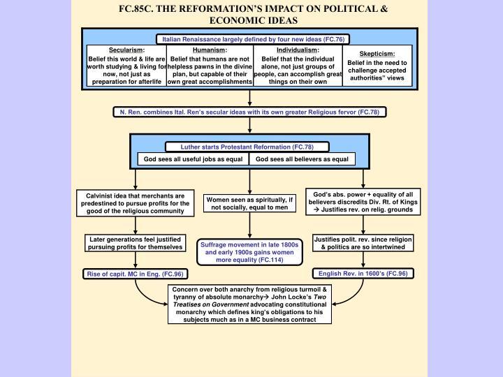 FC.85C. THE REFORMATION'S IMPACT ON POLITICAL & ECONOMIC IDEAS