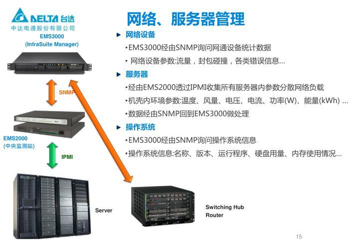 网络、服务器