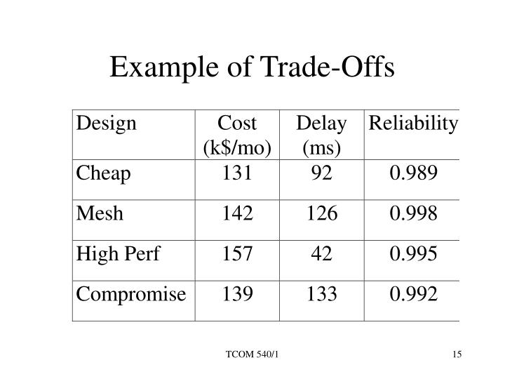 Example of Trade-Offs