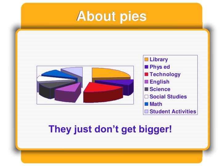 About pies