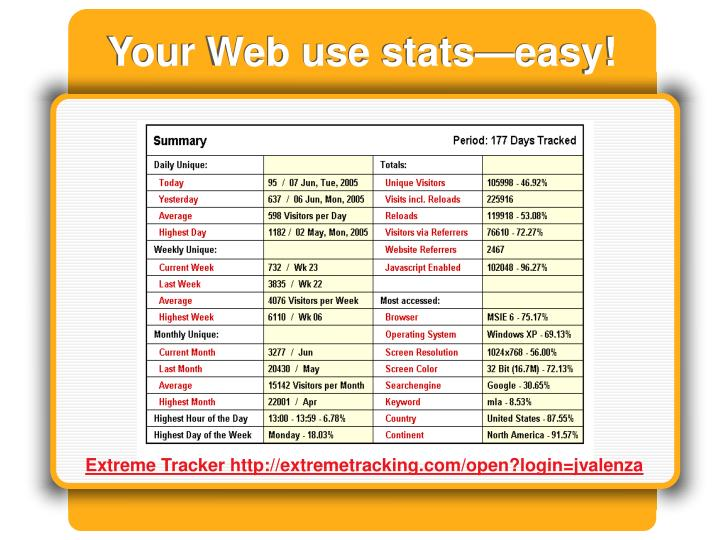 Your Web use stats—easy!