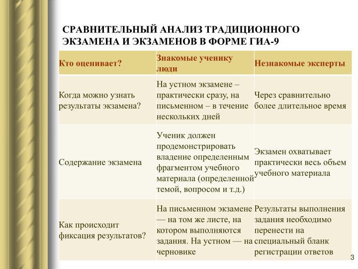 СРАВНИТЕЛЬНЫЙ АНАЛИЗ ТРАДИЦИОННОГО ЭКЗАМЕНА И ЭКЗАМЕНОВ В ФОРМЕ ГИА-9