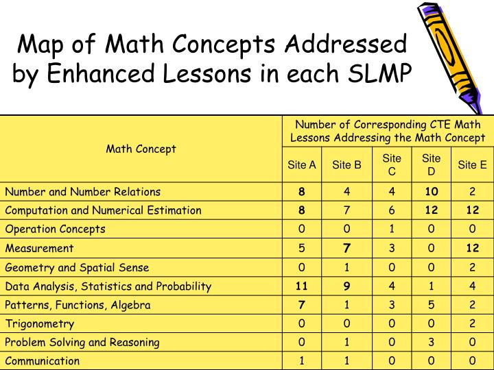 Map of Math Concepts Addressed by Enhanced Lessons in each SLMP