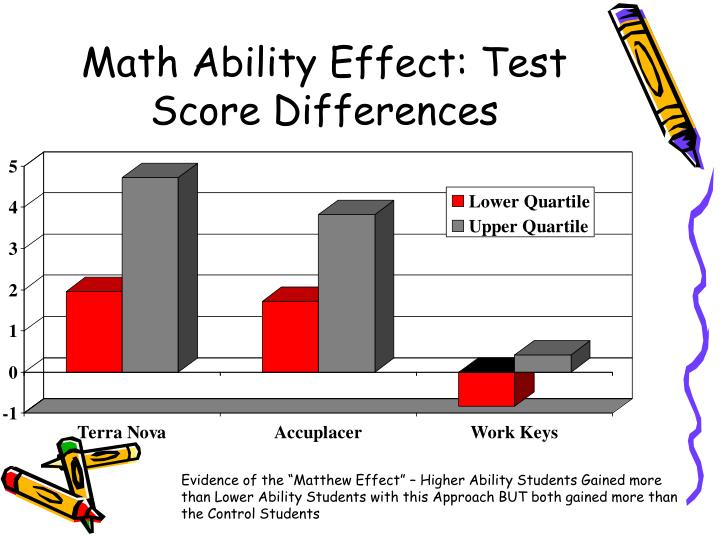Math Ability Effect: Test Score Differences