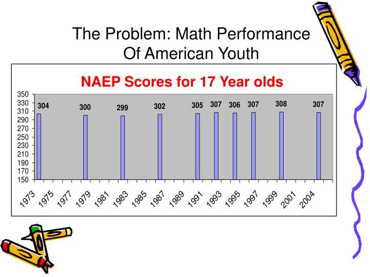 The Problem: Math Performance