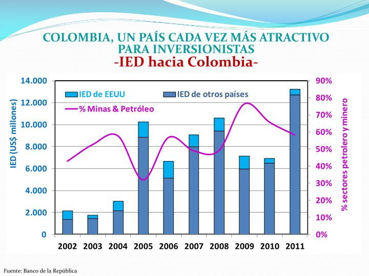 Colombia, un país cada vez más atractivo