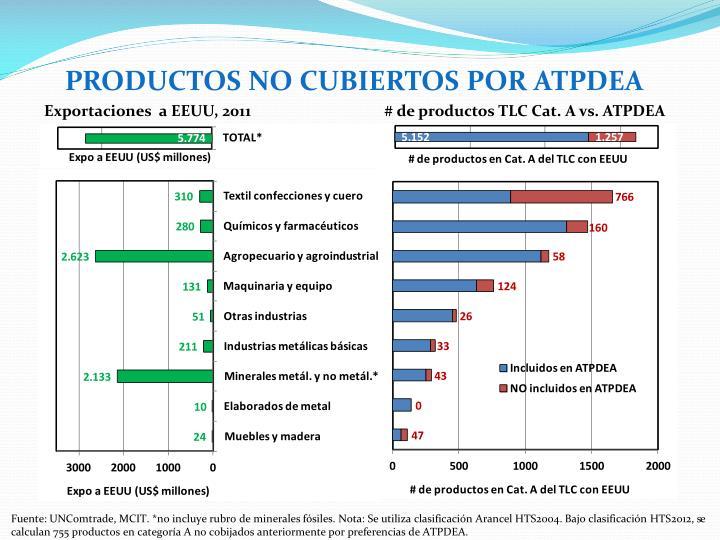 PRODUCTOS NO CUBIERTOS POR ATPDEA