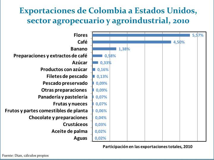 Exportaciones de Colombia a Estados Unidos, sector agropecuario y agroindustrial, 2010