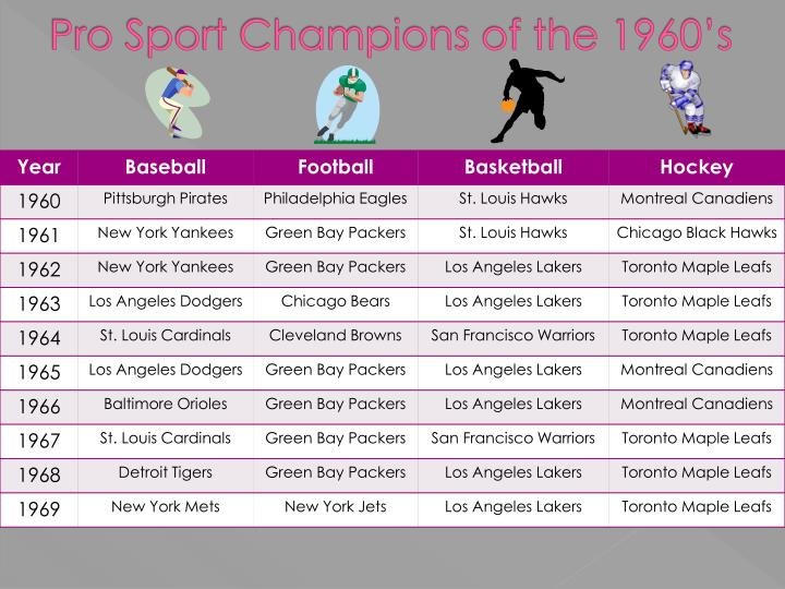 Pro Sport Champions of the 1960's