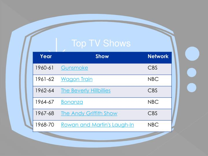 Top TV Shows