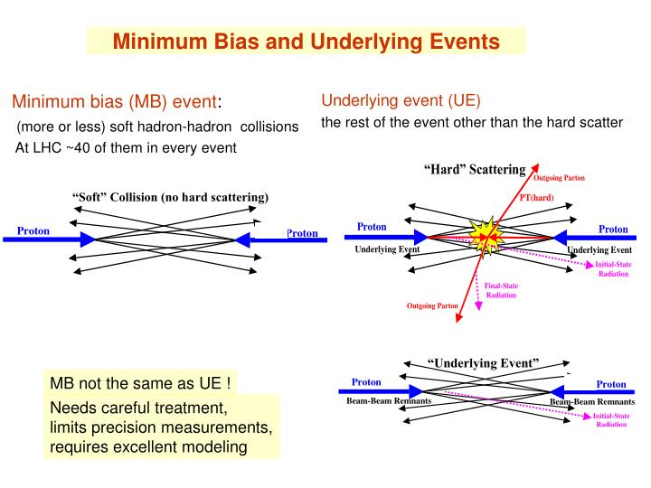 Minimum bias and underlying events