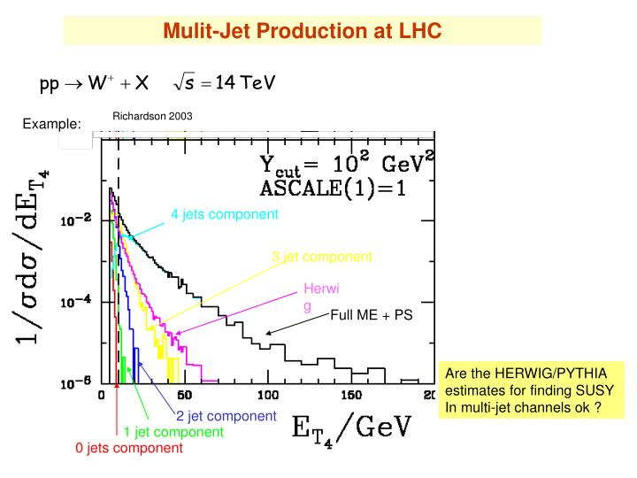 Mulit-Jet Production at LHC