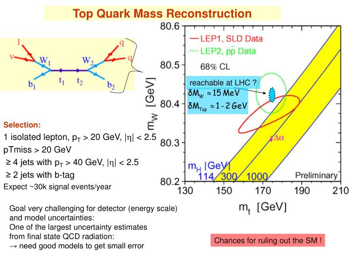 Top Quark Mass Reconstruction