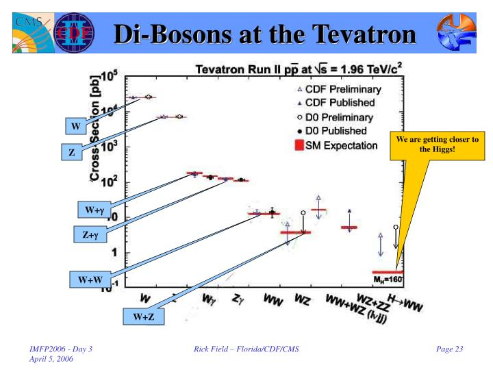 Di-Bosons at the Tevatron