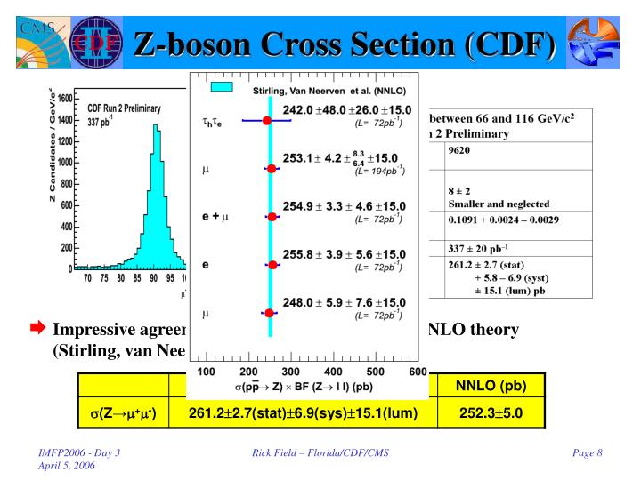 Z-boson Cross Section (CDF)