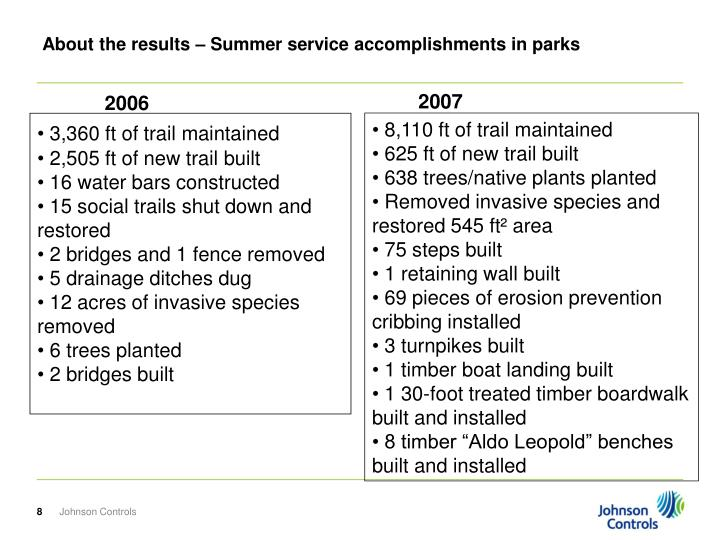 About the results – Summer service accomplishments in parks