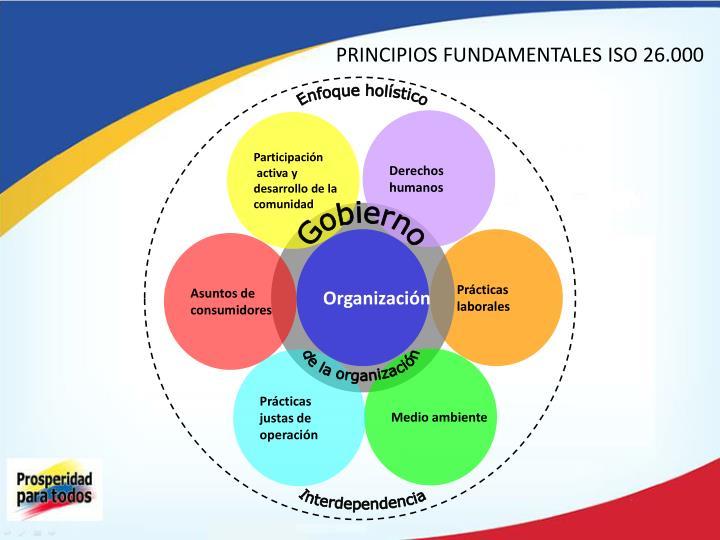 PRINCIPIOS FUNDAMENTALES ISO 26.000