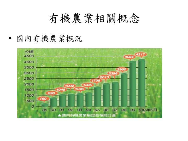 國內有機農業概況