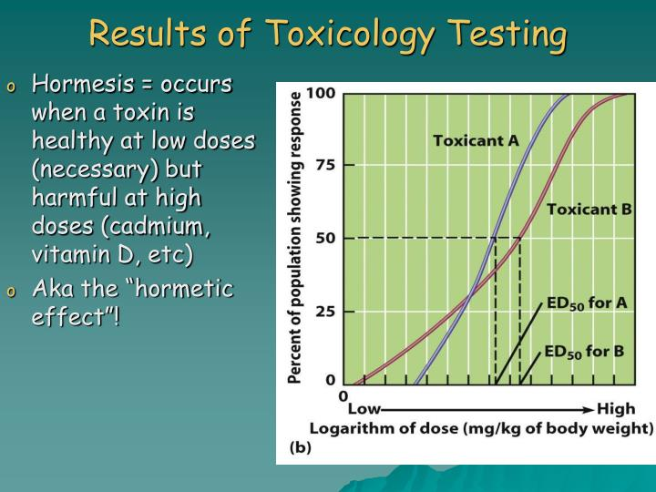 Results of Toxicology Testing