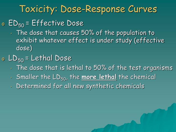 Toxicity: Dose-Response Curves