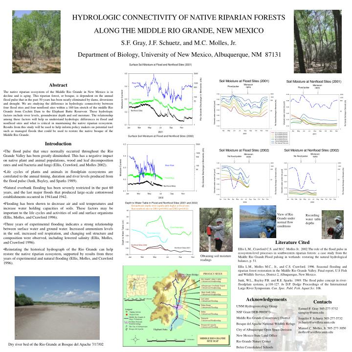 HYDROLOGIC CONNECTIVITY OF NATIVE RIPARIAN FORESTS