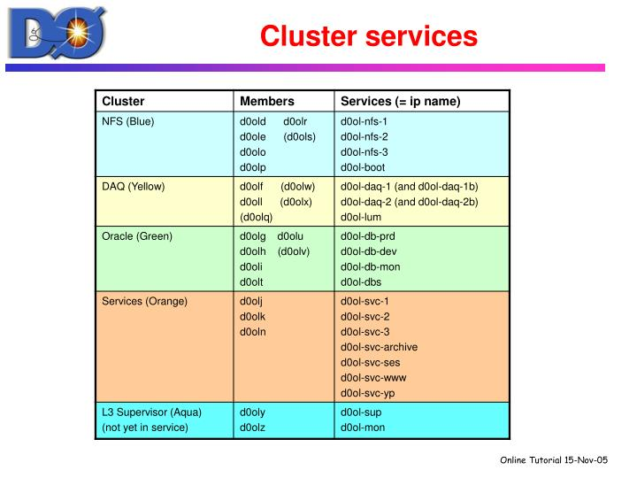 Cluster services