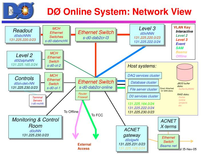 DØ Online System: Network View
