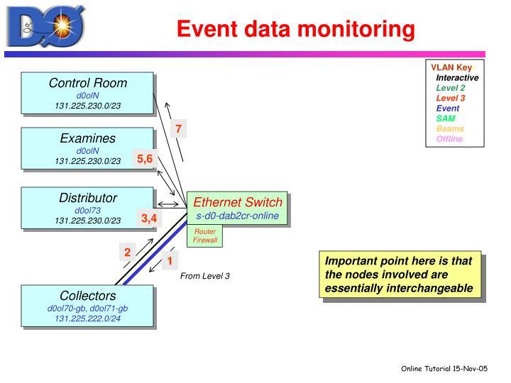 Event data monitoring