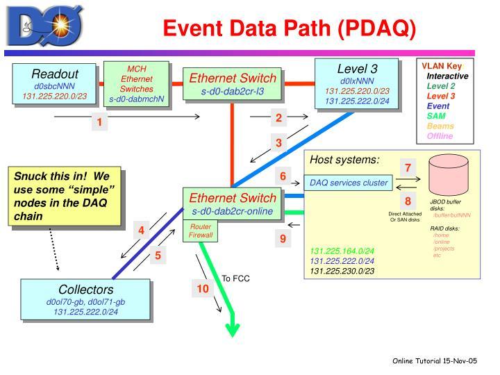 Event Data Path (PDAQ)