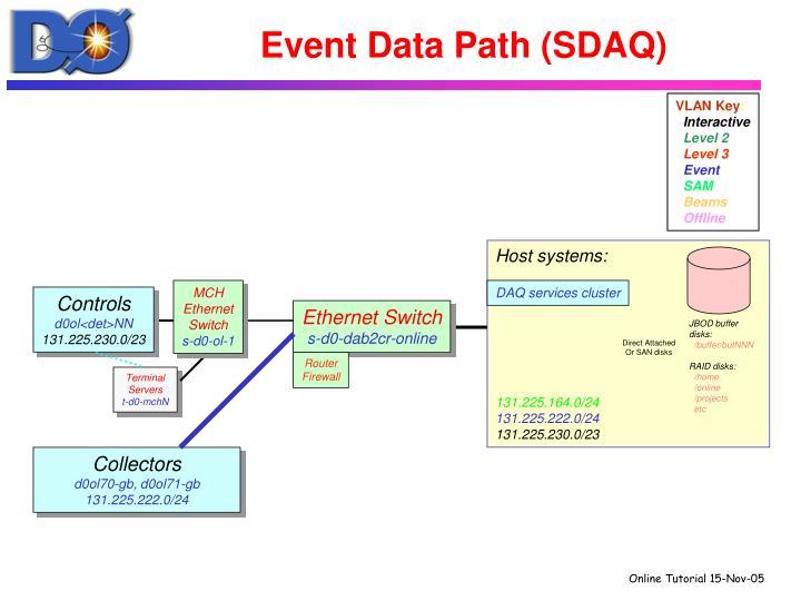 Event Data Path (SDAQ)