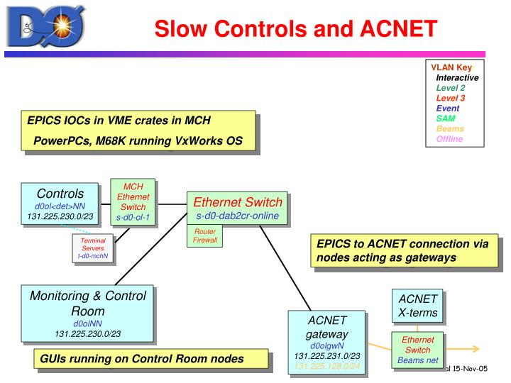 Slow Controls and ACNET