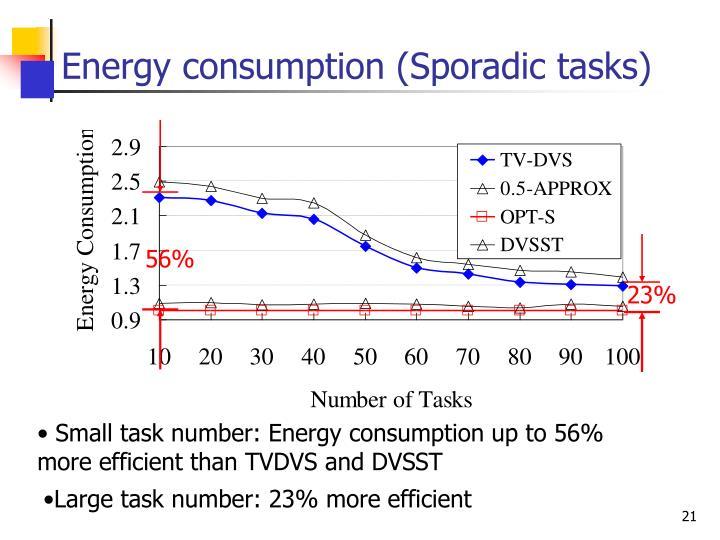 Energy consumption (Sporadic tasks)
