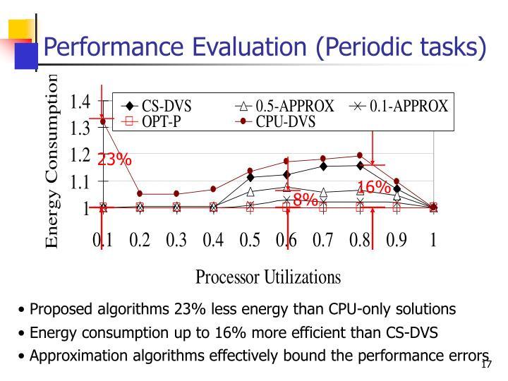 Performance Evaluation (Periodic tasks)