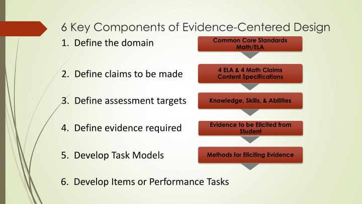 6 Key Components of Evidence-Centered Design