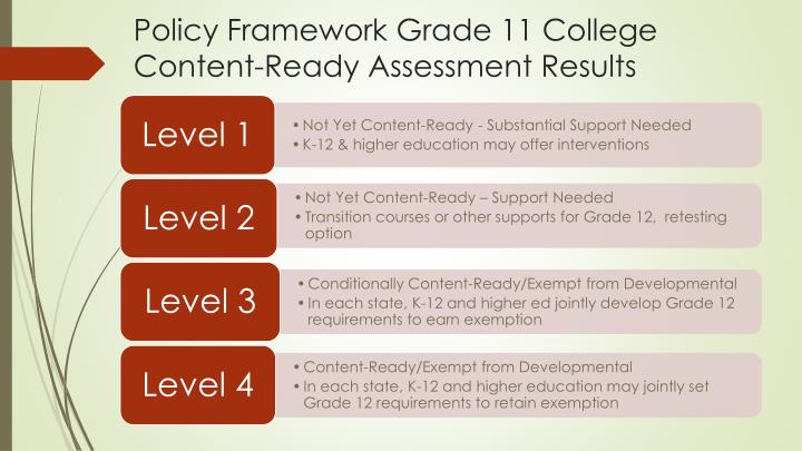 Policy Framework Grade 11 College Content-Ready Assessment Results