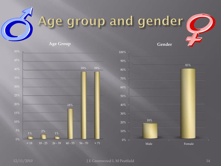 Age group and gender