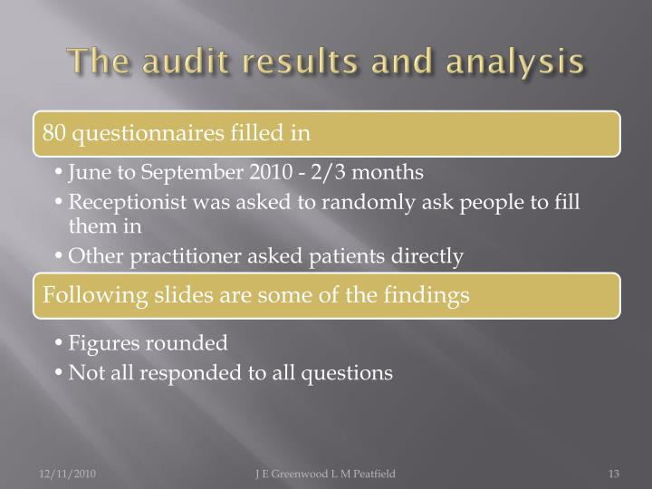 The audit results and analysis