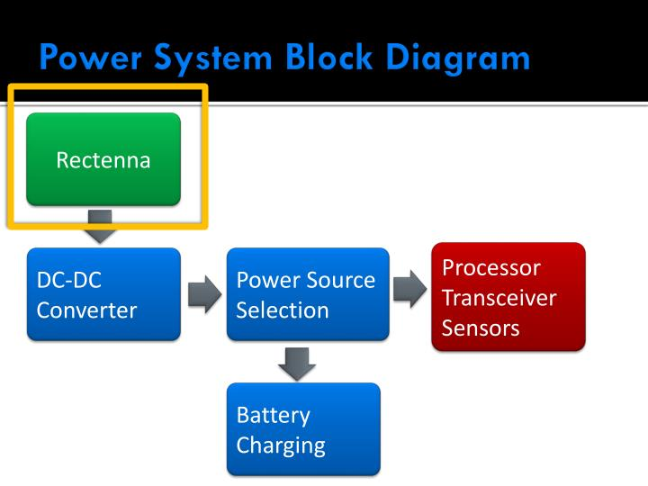 Power System Block Diagram