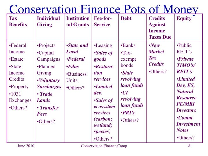 Conservation Finance Pots of Money