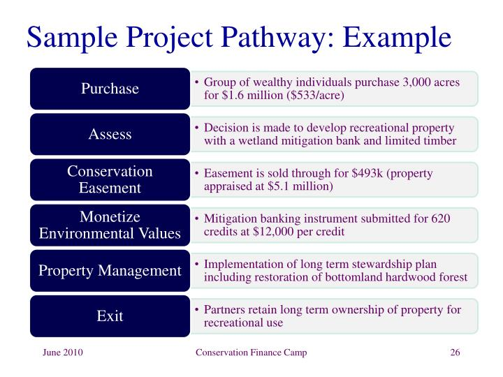 Sample Project Pathway: Example