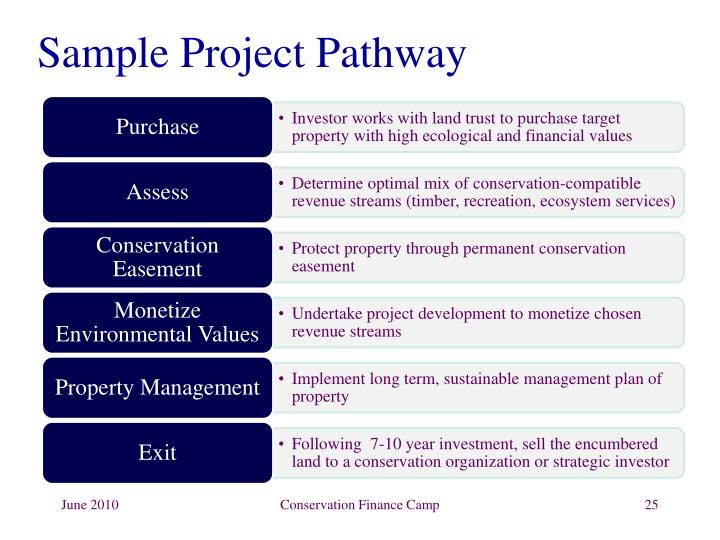 Sample Project Pathway
