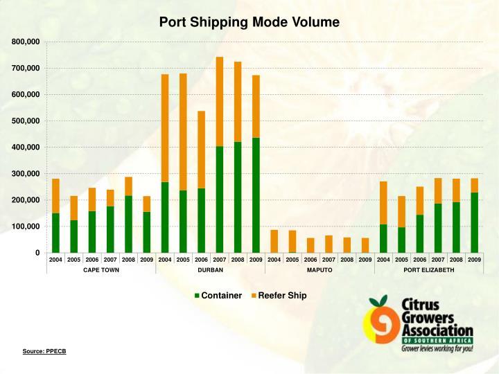 Port Shipping Mode Volume