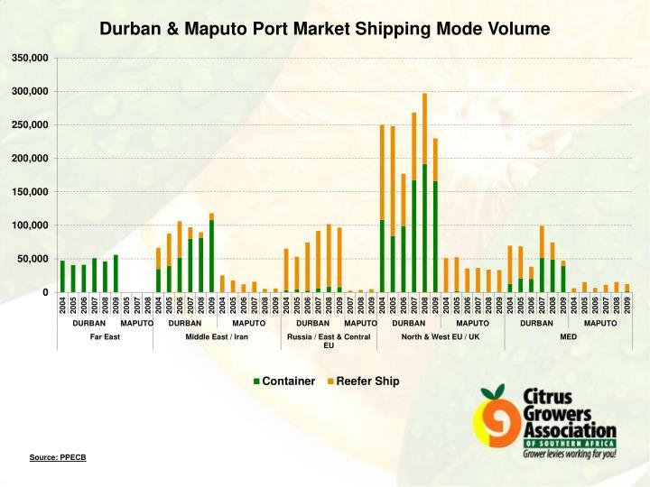 Durban & Maputo Port Market Shipping Mode Volume