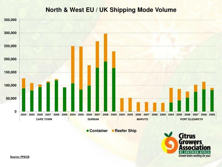 North & West EU / UK Shipping Mode Volume
