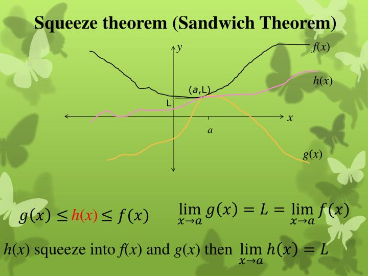 Squeeze theorem (Sandwich Theorem)