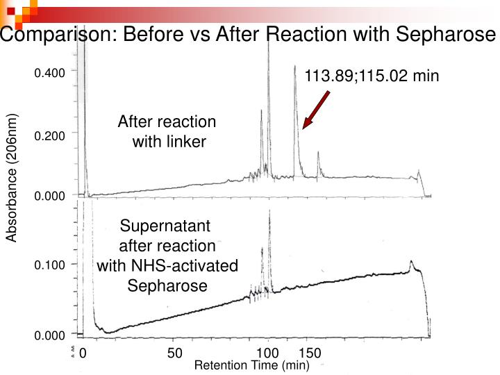 Comparison: Before vs After Reaction with Sepharose
