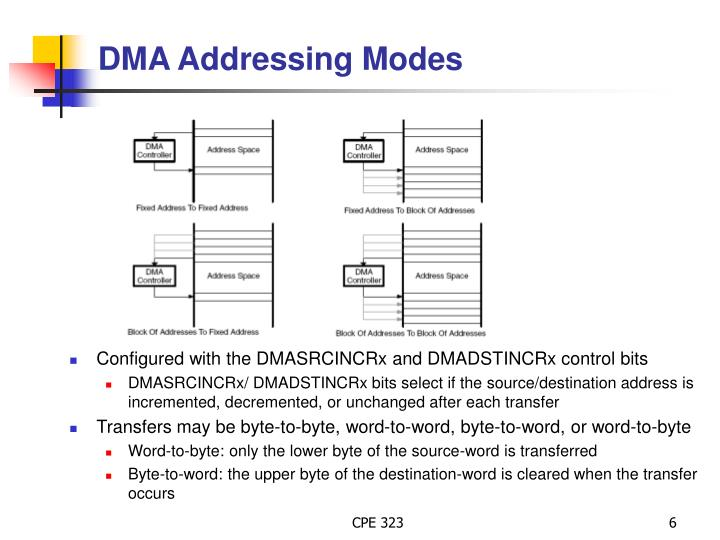 DMA Addressing Modes