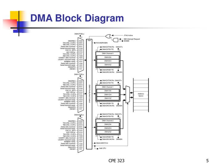 DMA Block Diagram