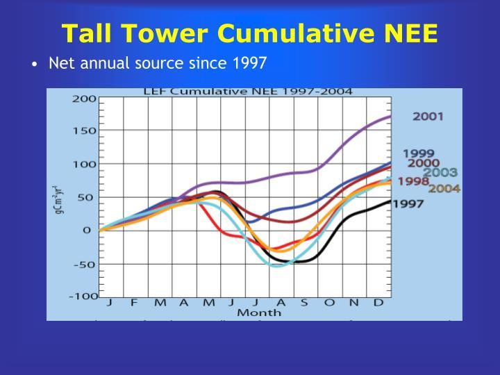 Tall Tower Cumulative NEE
