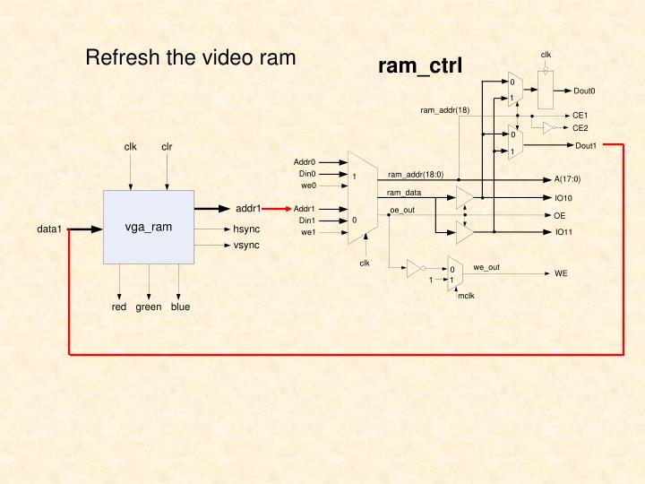 Refresh the video ram